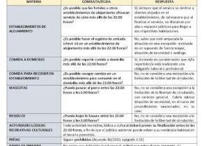 Guía rápida criterios de actuación en la limitación de la libertad de circulación de las personas en horario nocturno en Castilla y León